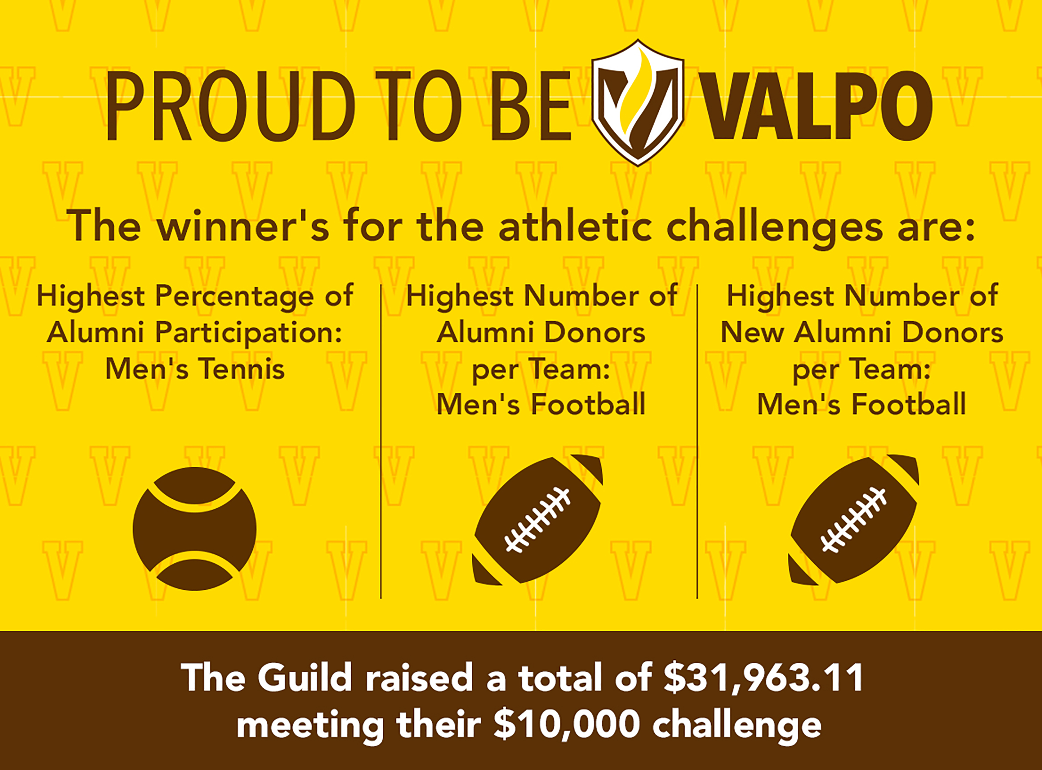 Proud To Be Valpo By the Numbers: Total Donors $714,997, Total Donors 2,107, Top Class Year Participation from 1971 and 1973, Thank You Notes Written 2,739, Total Alumni Donors 1,732, Smallest gift $1, Largest Gift $52,500, 1st Pitch Thrown by the Crusader, 1 Golden Jacket Worn, 500 scoops of Ice Cream Served, 9 Golf Cart Drivers, Number of Households Who Have Donated All 5 Years.