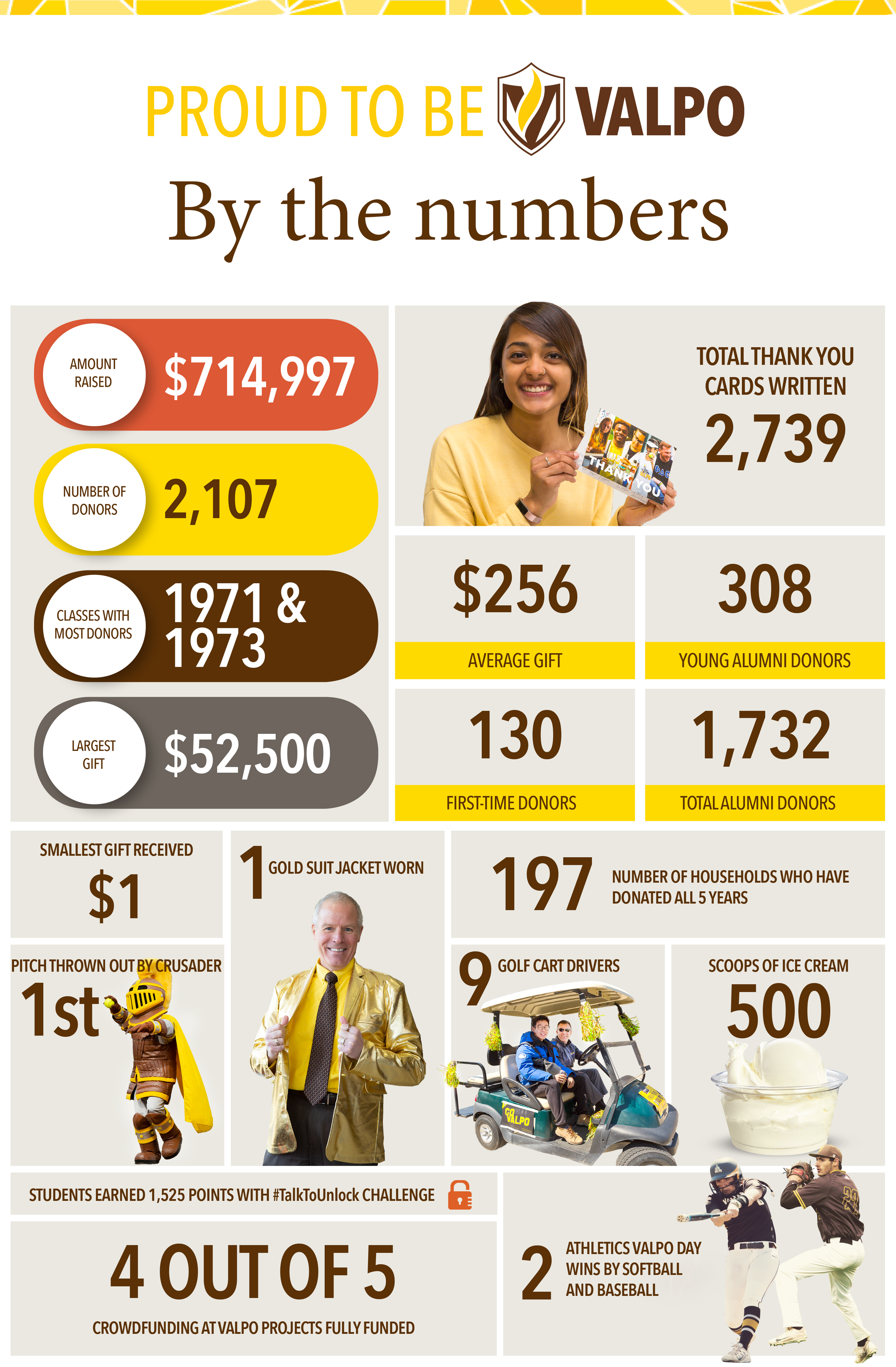 Total Donors 2,107 Alumni Donors 1,732 First Time Donors 130 Golf Cart Drivers 9 Scoops of Culvers 500 Young Alumni Donors 308 Class Year with the Most Donors 1971 and 1973 Gold Suit Jackets Worn 1 Average Gift $256.27 Largest Gift $714,996.81 Thank You notes written 2,739 Students earned 1,525 points with #TalkToUnlock Challenge 1 first pitch thrown by the Crusader 2 Athletics Valpo Day wins by softball and baseball 10 golden #ValpoDay dollars found with on-campus scavenger hunt 24 hours of sharing Valpo spirit with our Valpo family