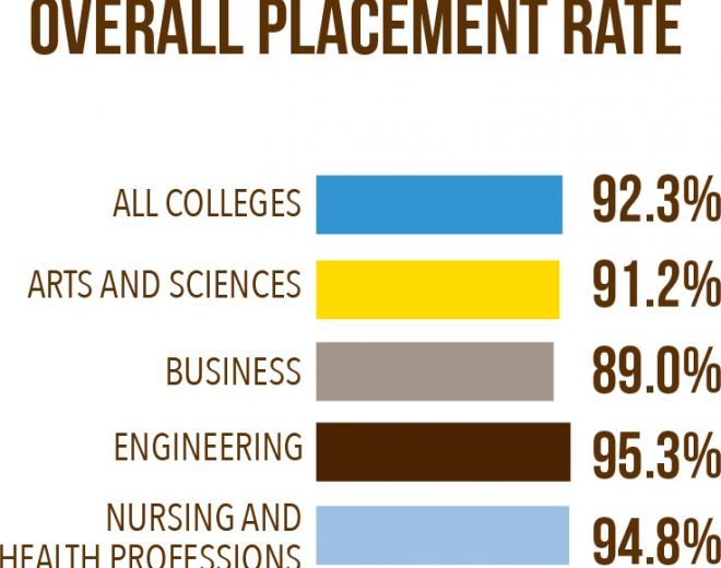 Valparaiso University Graduate Placement Exceeds 90 Percent For 23 Consecutive Years