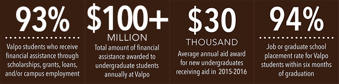 93% of Valpo students receive financial assistance through scholarships, grants, loans, and/or campus employment. $100 million in financial assistance is awarded to undergraduate students annually at Valpo. $30 thousand is the average annual aid award for new undergraduates receiving aid in 2015-2016. 94% is the job or graduate school placement rate for Valpo students within six months of graduation.